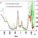 Figure 1. (a) Concentrations en plomb dans la glace du Groenland (bleu) et du col du Dôme (CDD, rouge). (b) Concentrations en plomb (rouge) et antimoine (vert) dans la glace du CDD. Sur l'échelle du bas, l'âge est reporté en années à partir de l'an 1 de notre ère commune (CE) (soit l'an 1 après Jésus-Christ). Les phases de croissance des émissions de plomb ont été accompagnées d'une augmentation simultanée des teneurs de la glace alpine en antimoine , un autre métal toxique.